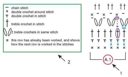 Comment lire un diagramme?